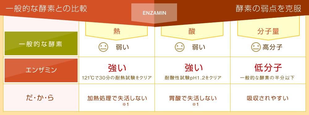 エンザミンと酵素の比較